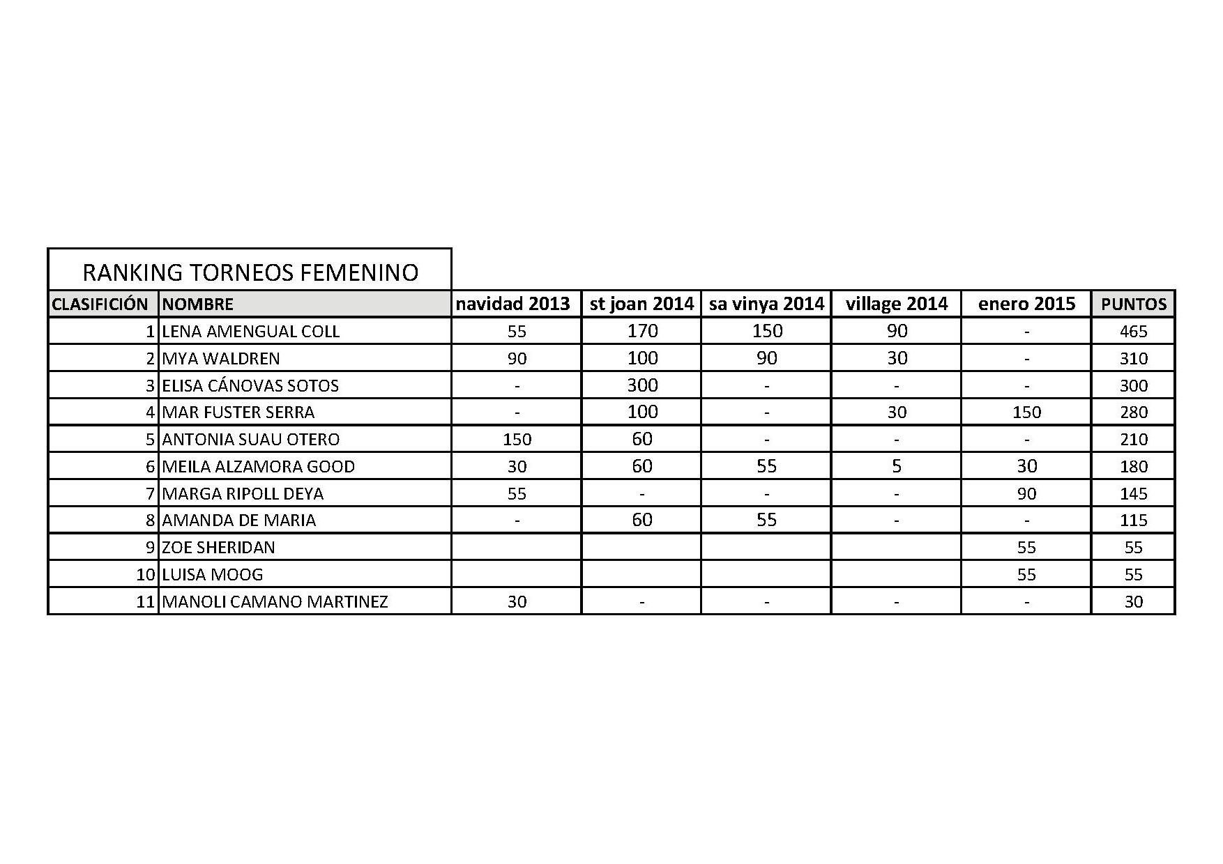 RANKING TORNEO FEMENINO