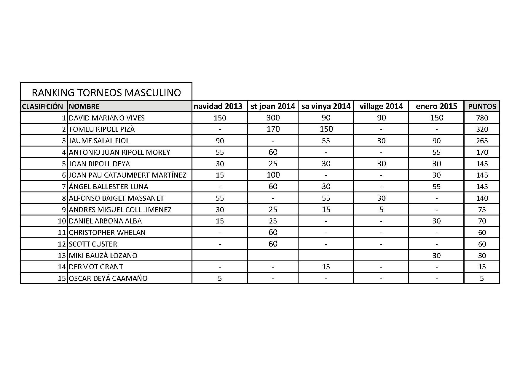 RANKING TORNEO MASCULINO