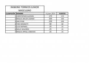 ranking torneos junior
